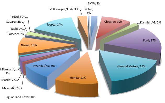 Car Manufacturers By Market Share Mail: US Auto Market Share And Sales Data. I MADE YOU A PIE