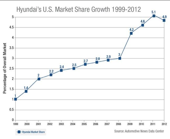 wpid-hyundai-market-share-growth-2013-2014-06-20-03-49.jpg
